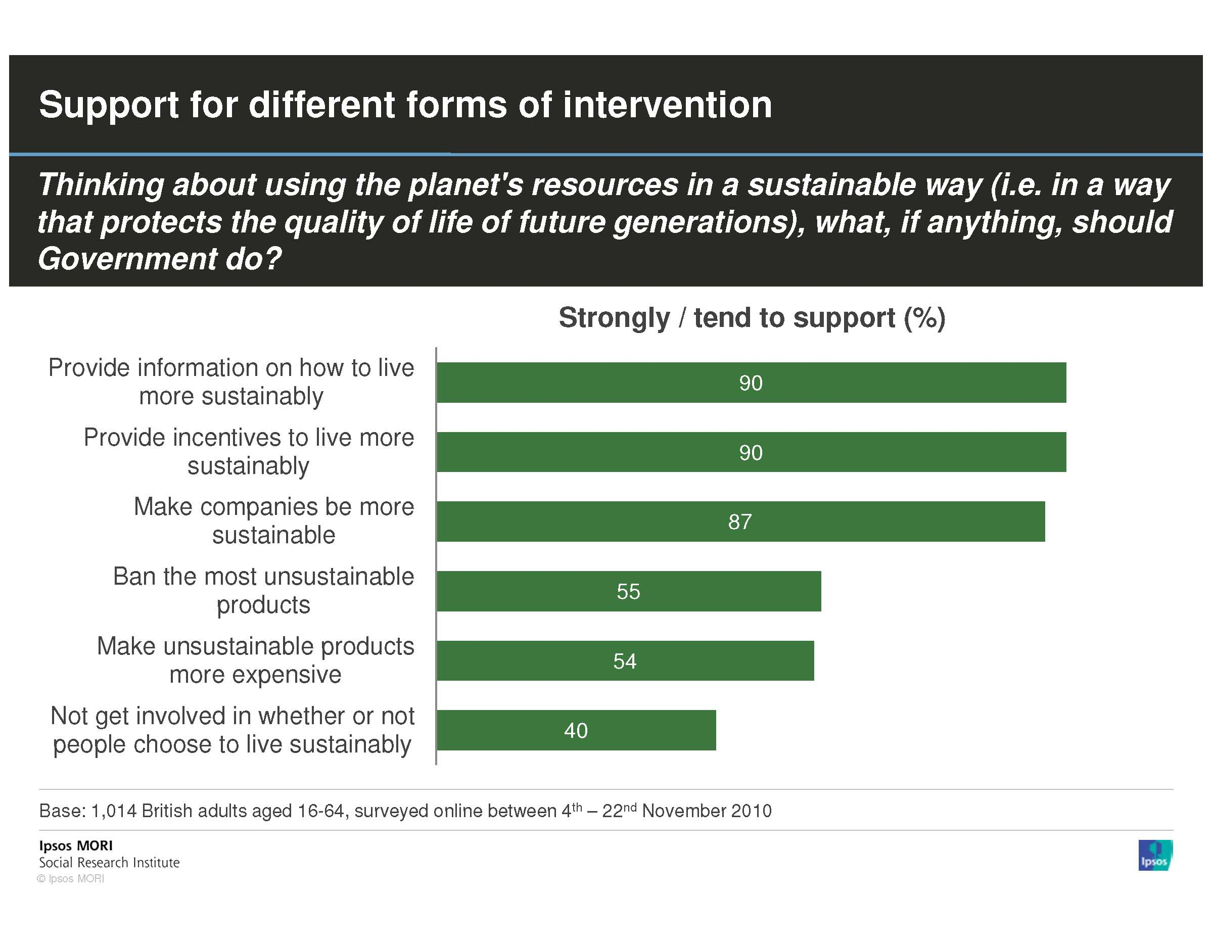 How acceptable is government intervention on green behaviour ... on
