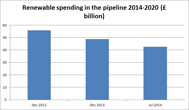Renewable spending in the pipeline
