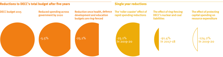 July 2015 Budget implications for DECC