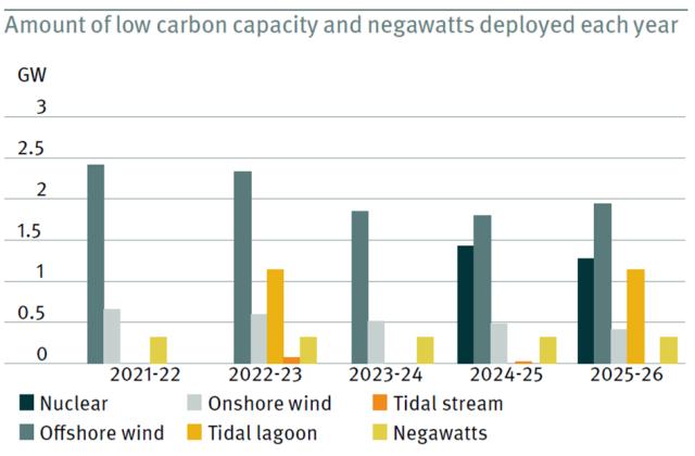 low-carbon-scenario3-deployment