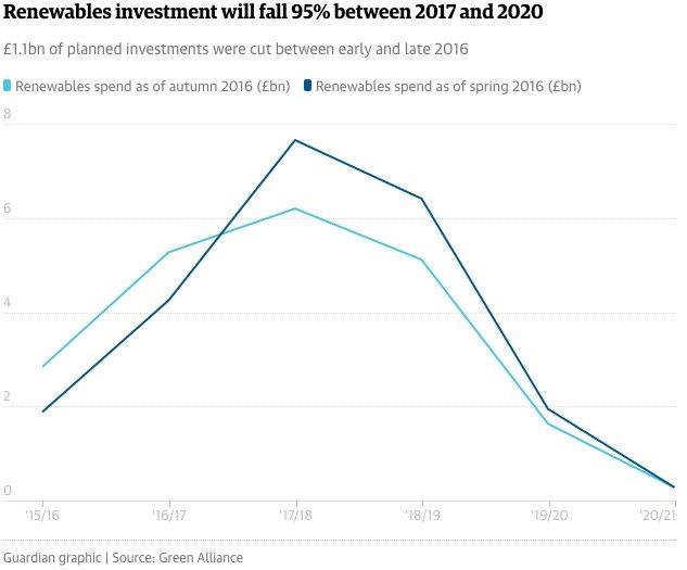 renewables-spend