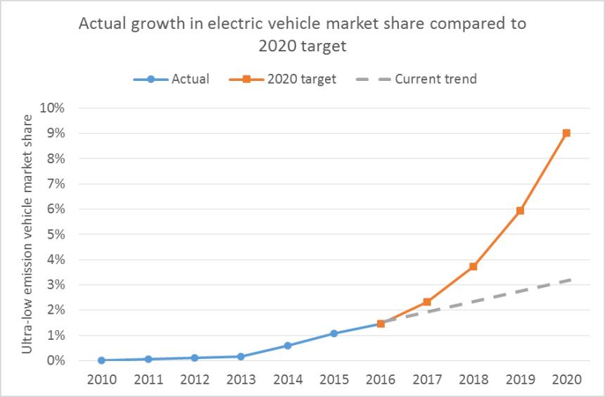 EVs graph