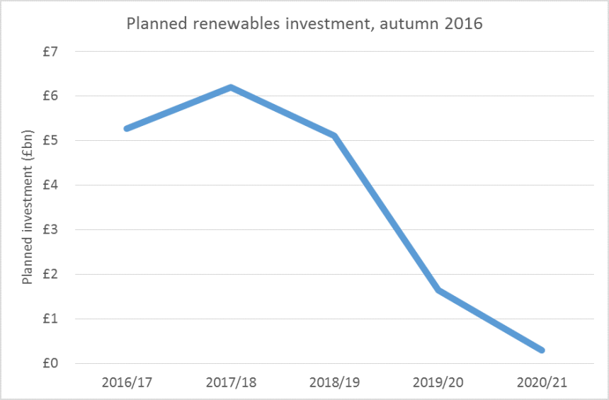 Renewables investment graph