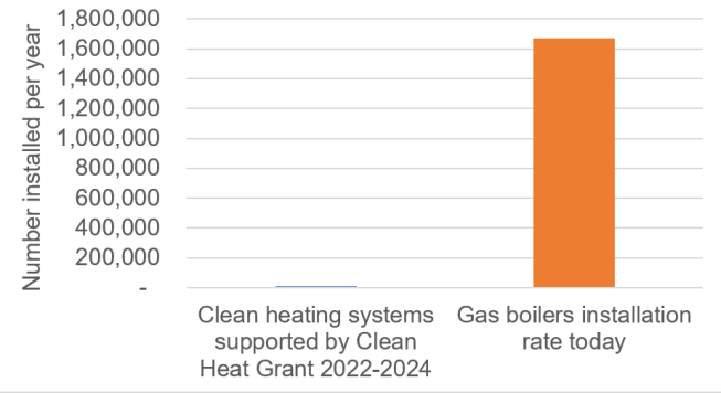 Graph 1 - heating systems